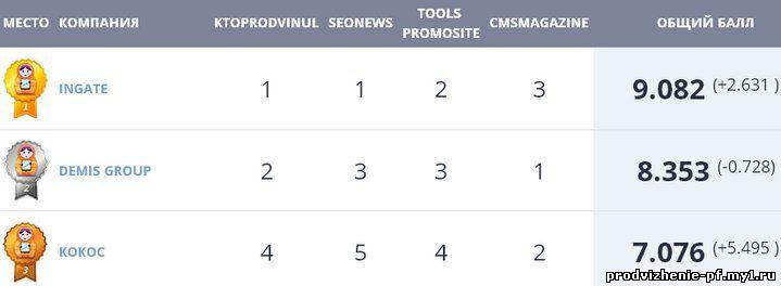 Результаты рейтинга SEO-компаний от SEOpro