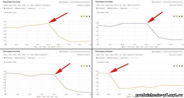 Примеры падения трафика в Яндекс.Метрике из-за санкций за накрутку поведенческих факторов